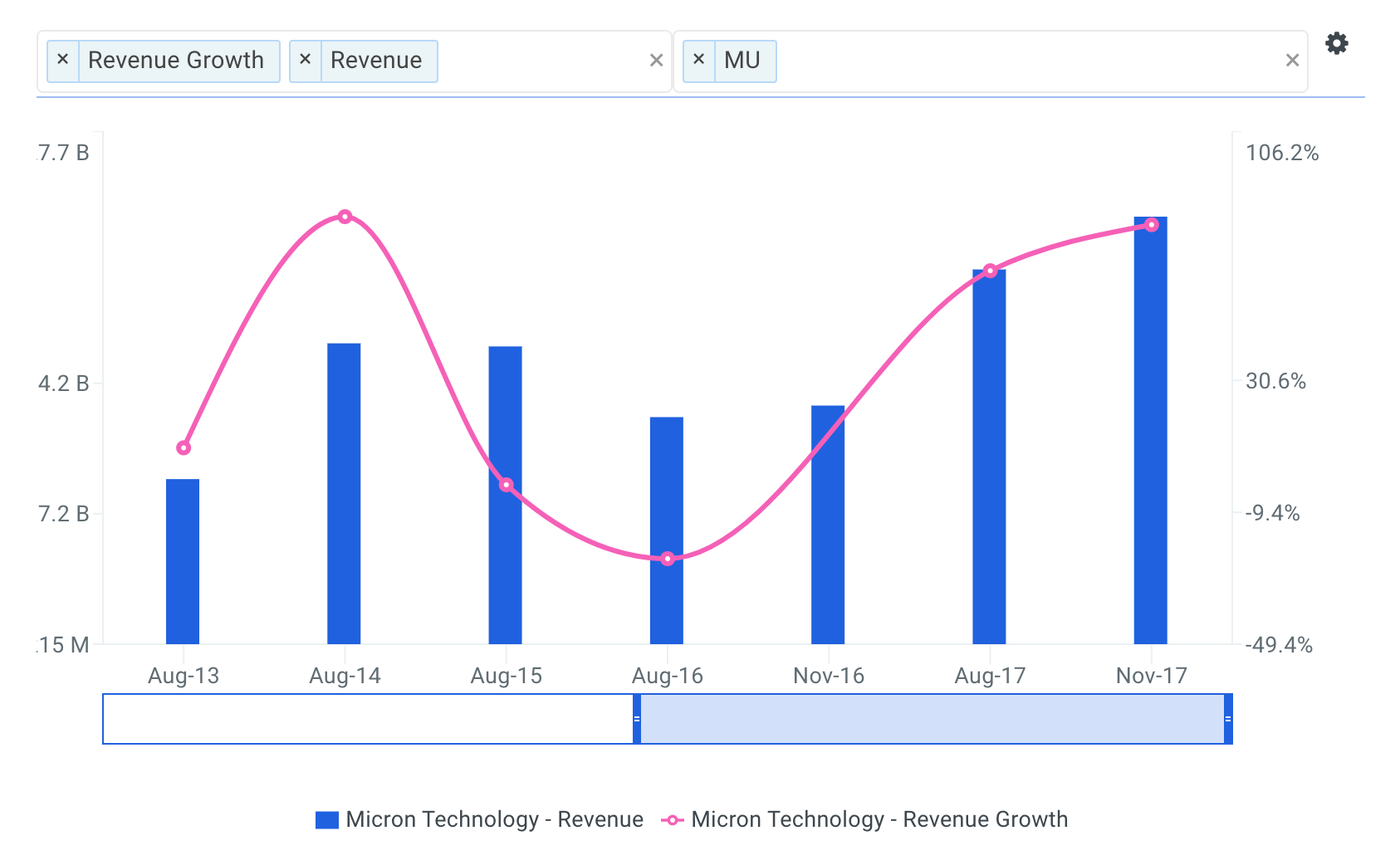Micron Technology Revenue Growth Chart