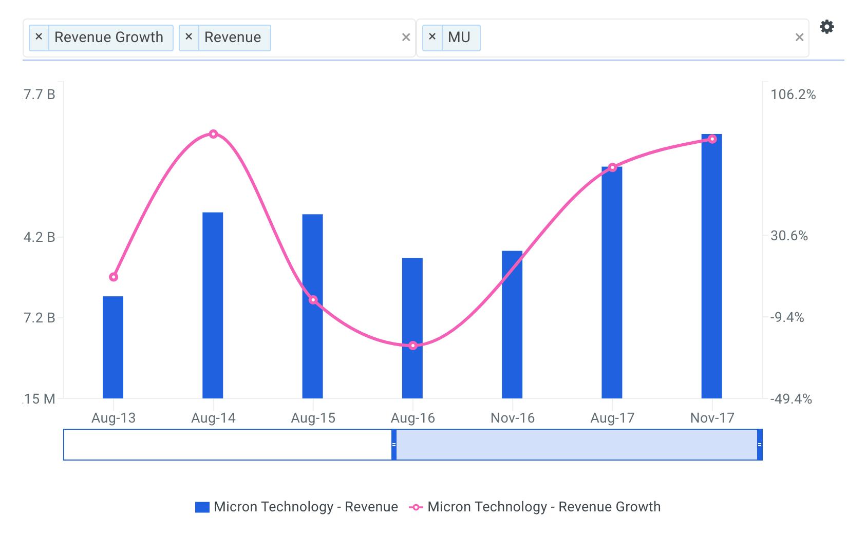Micron Technology Revenue Growth Chart