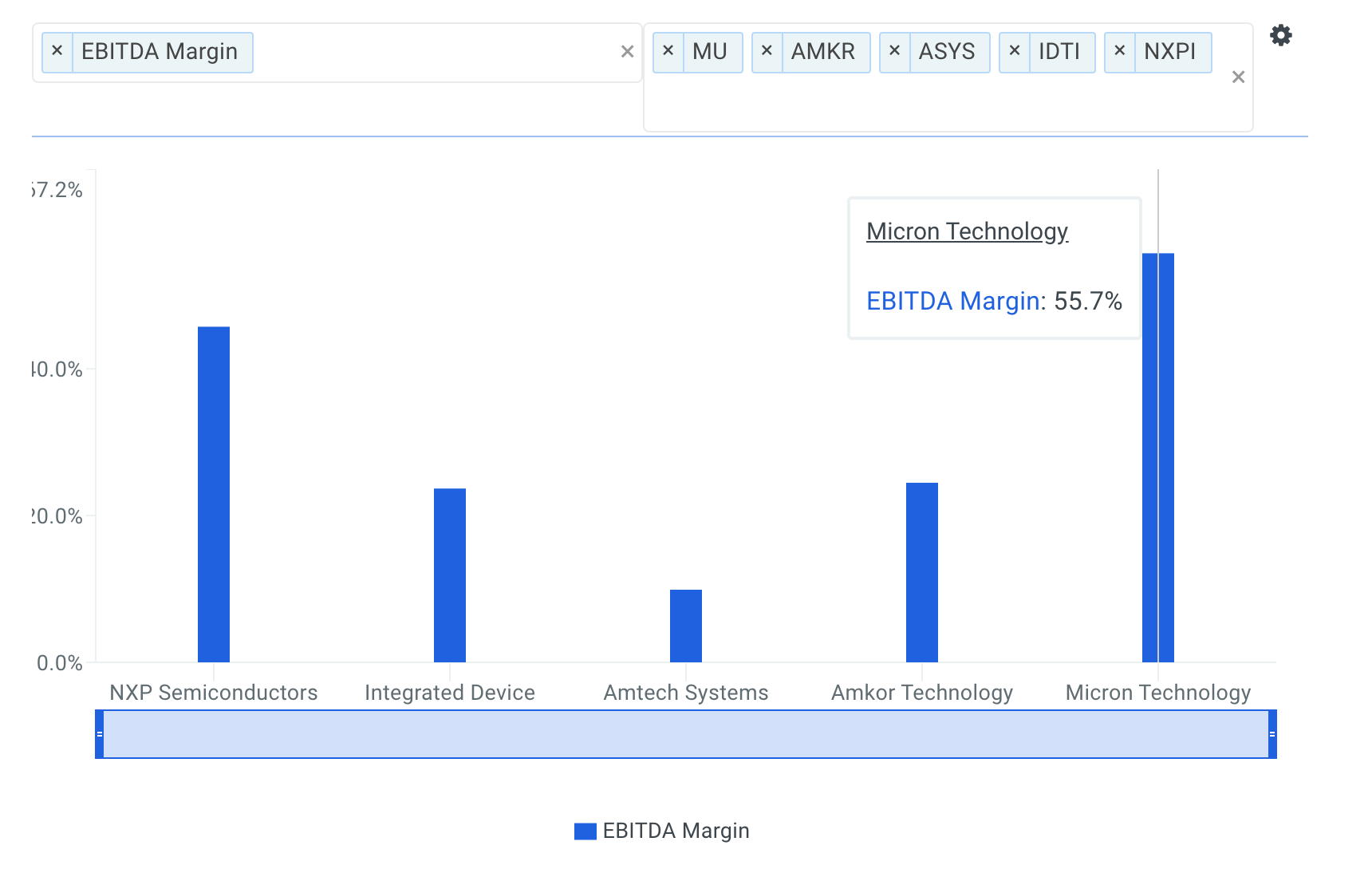 Micron Technology EBITDA Margin vs Peers Chart