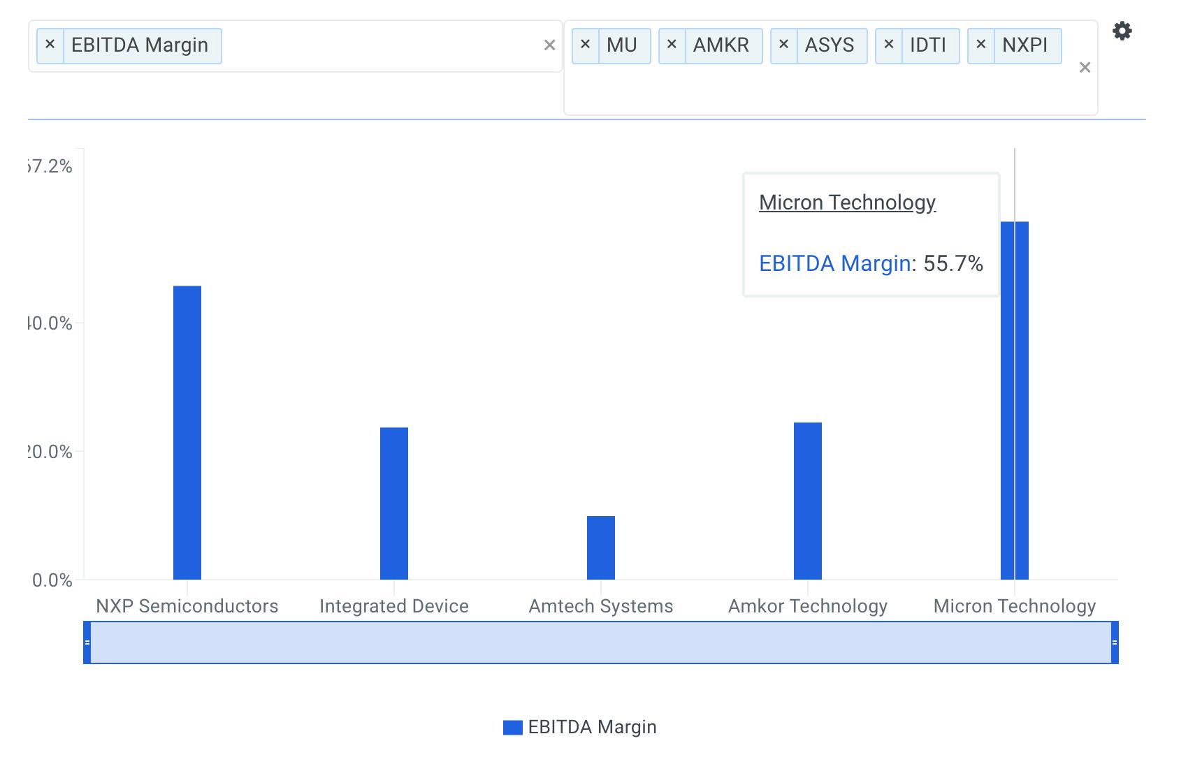 Micron Technology EBITDA Margin vs Peers Chart
