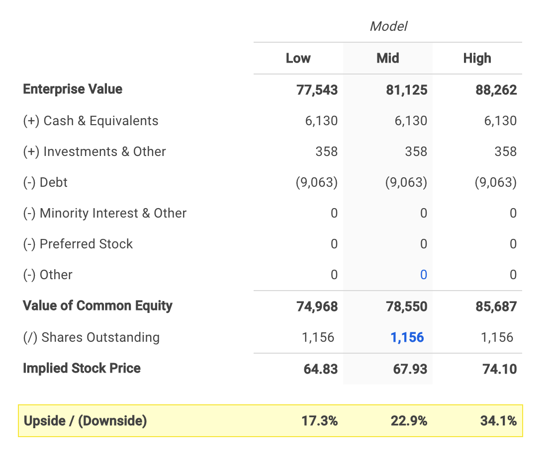 Micron Technology's Equity Value Calculation