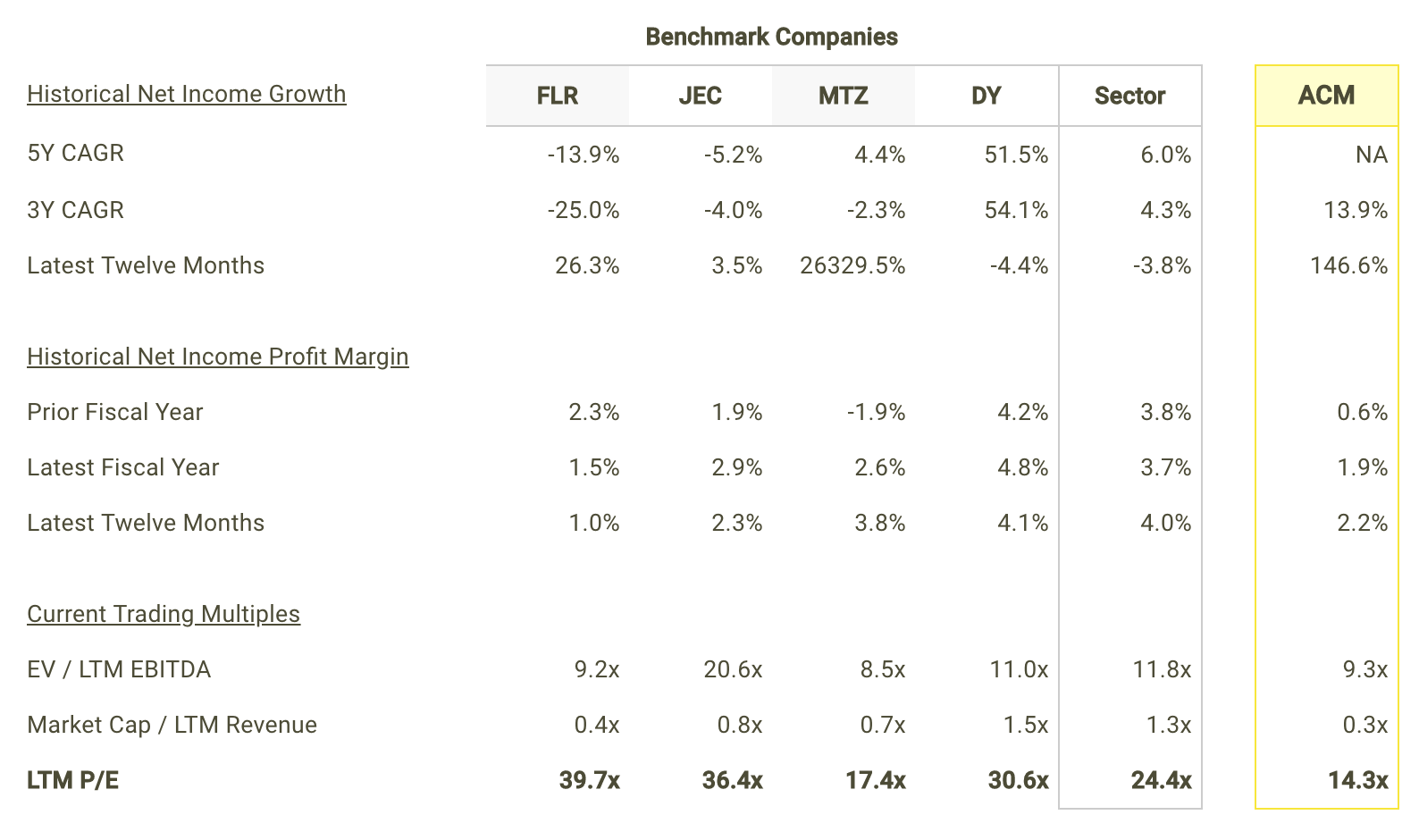 ACM Net Income Growth and Margins vs Peers Table