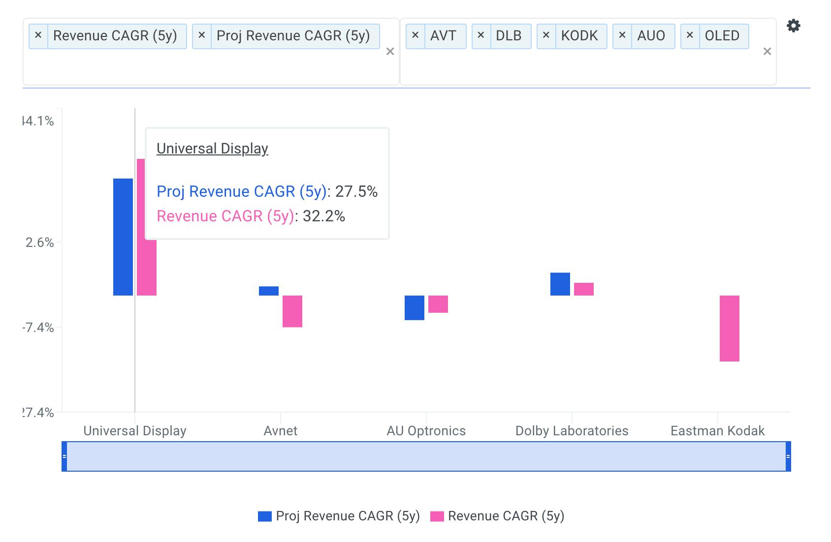 Universal Display Revenue CAGR vs Peers Chart