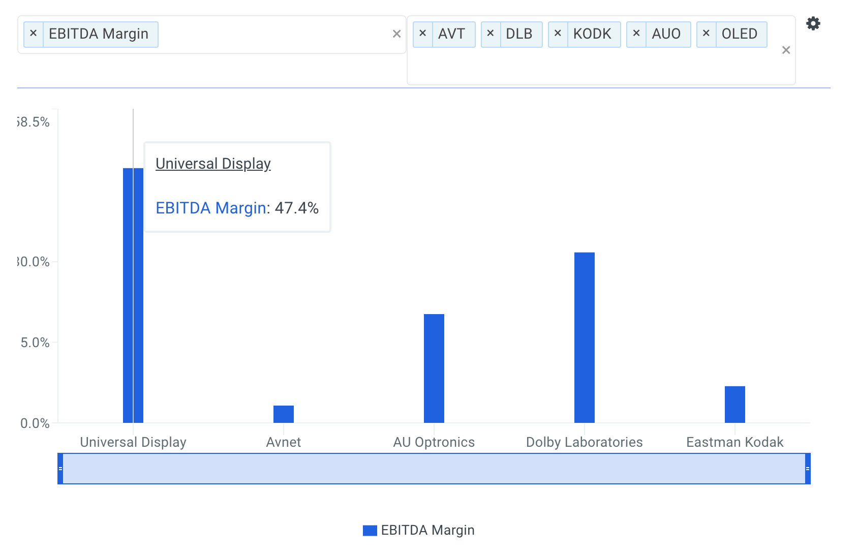 Universal Display EBITDA Margin vs Peers Chart