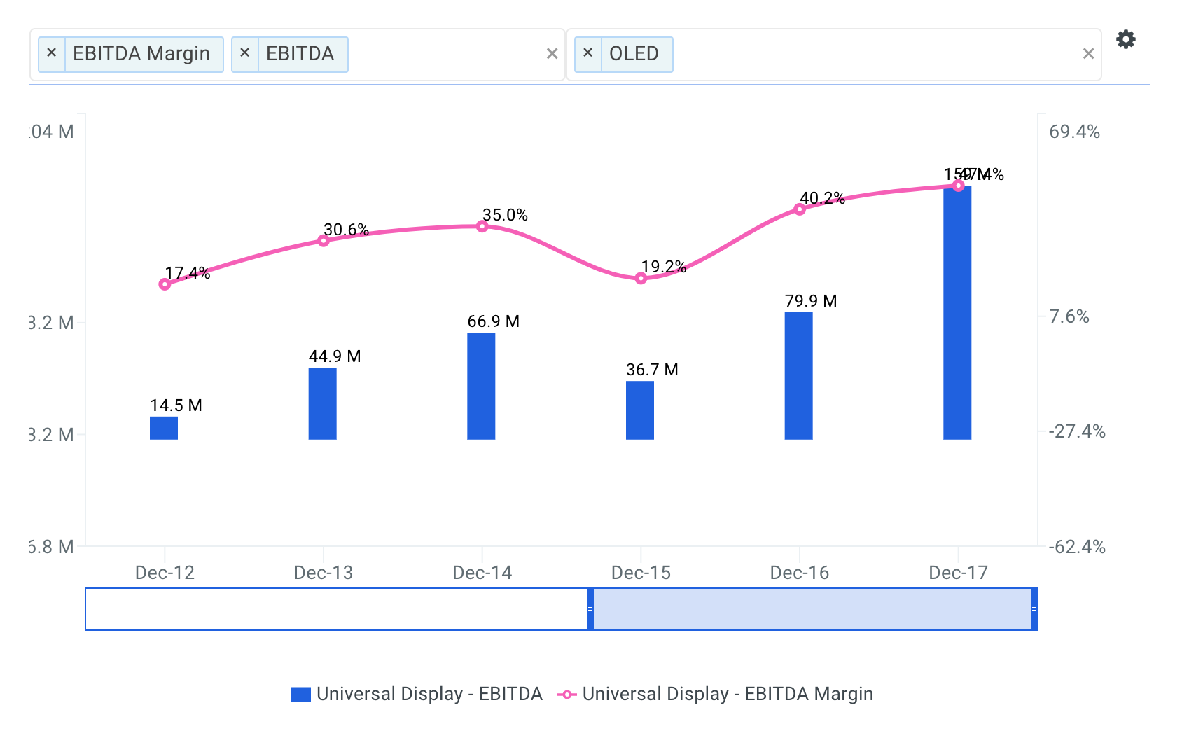 Universal Display Historical and Projected EBITDA Margin Chart
