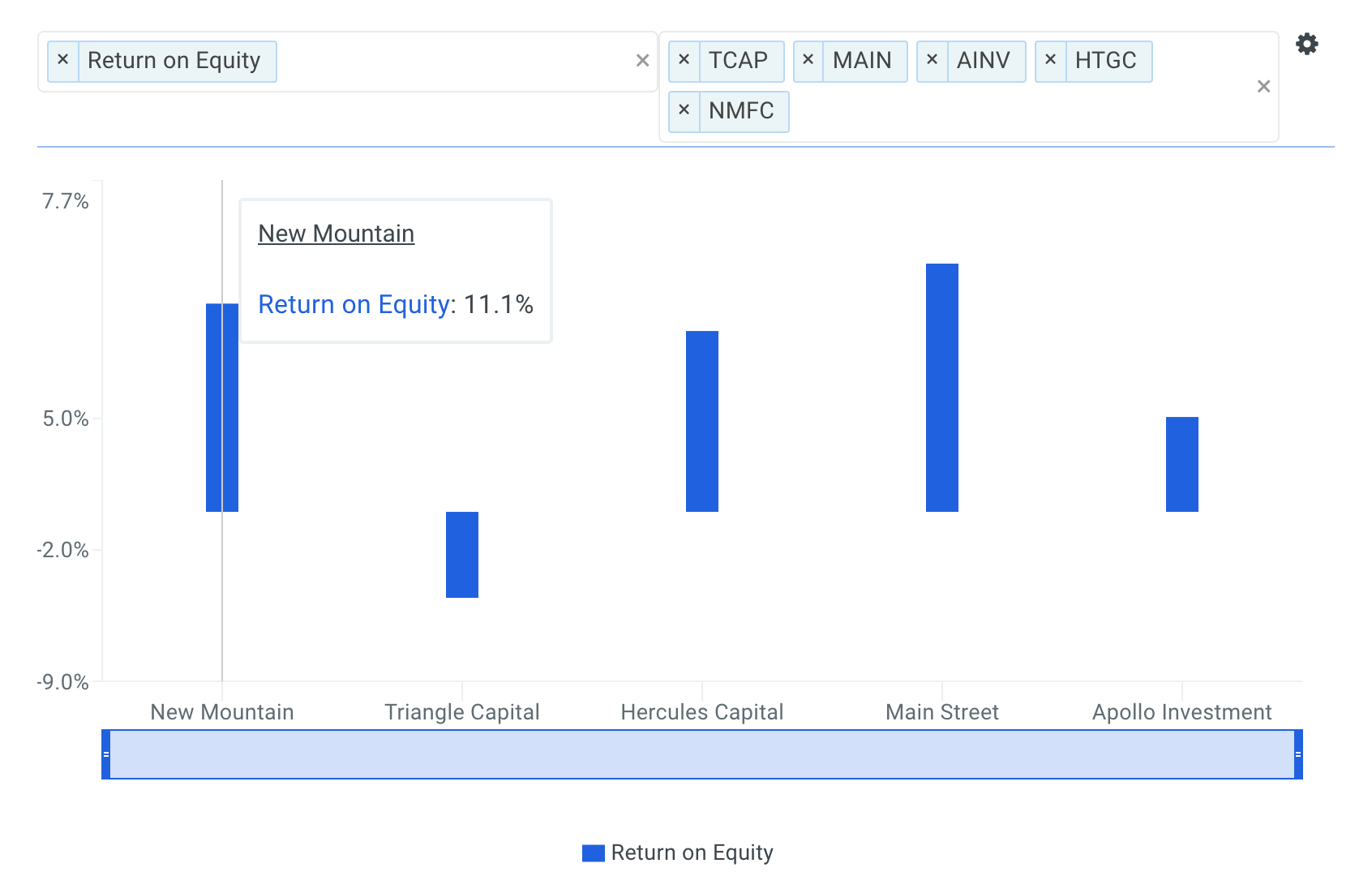 Insider Buying: Founder Of New Mountain (NMFC) Is Adding Shares. Should You?