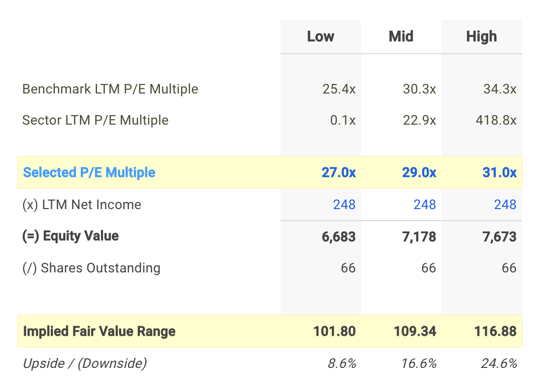 LECO P/E Valuation Calculation