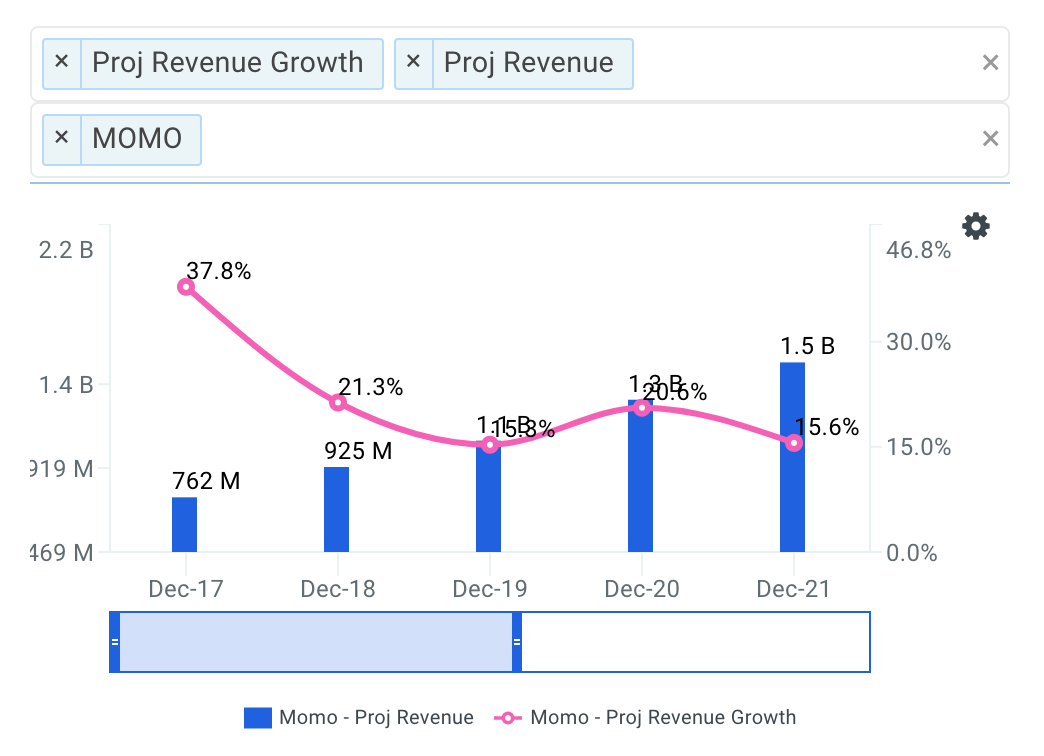 Momo projected revenue chart