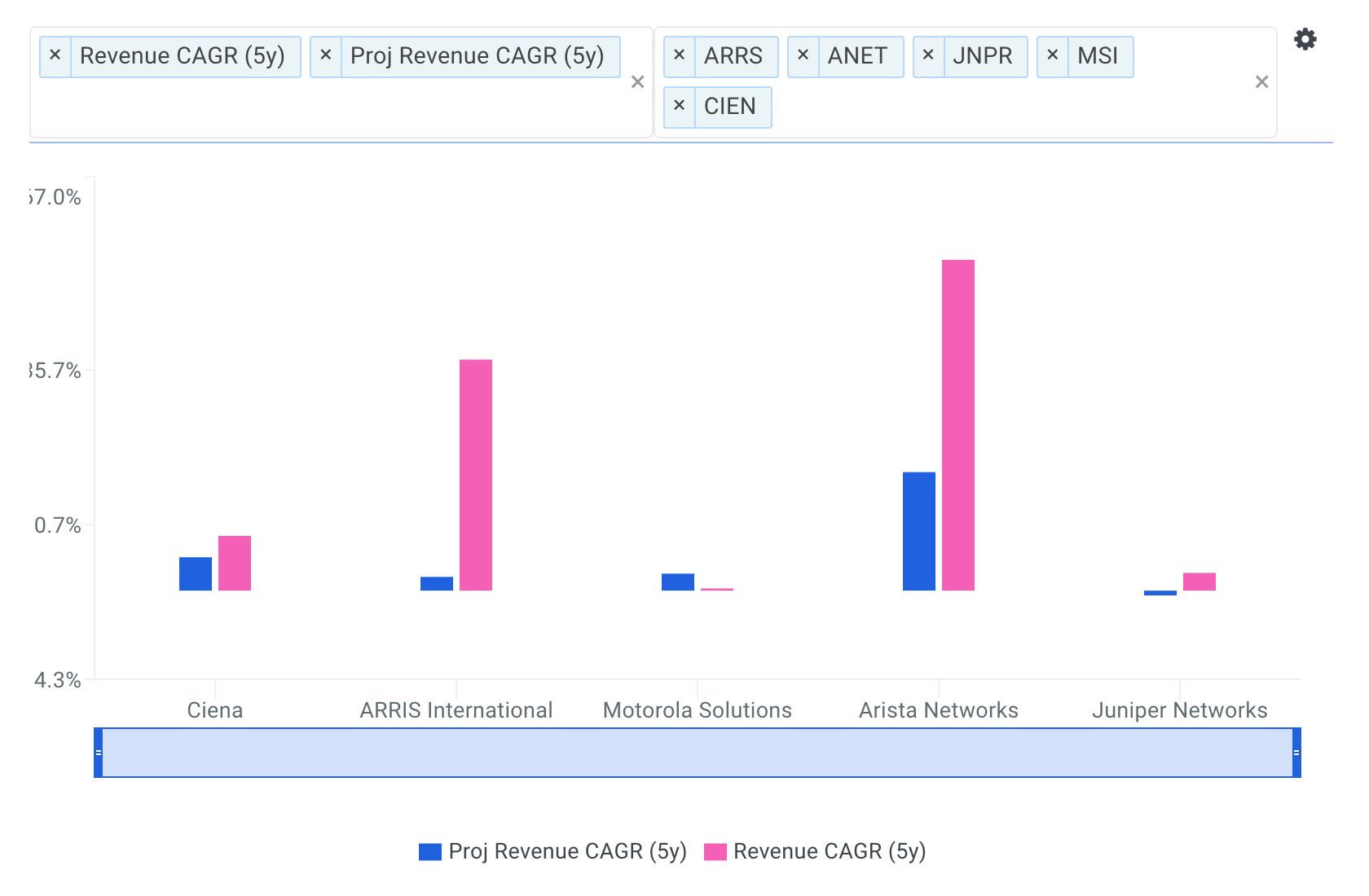 Ciena Revenue CAGR vs Peers Chart