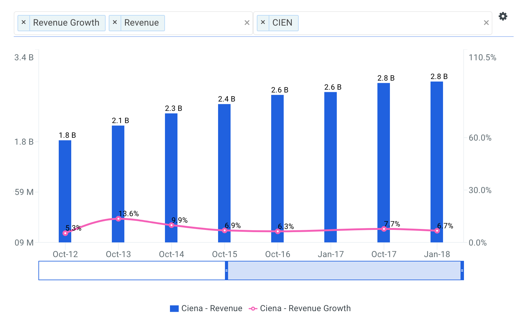 Ciena Revenue Growth Chart