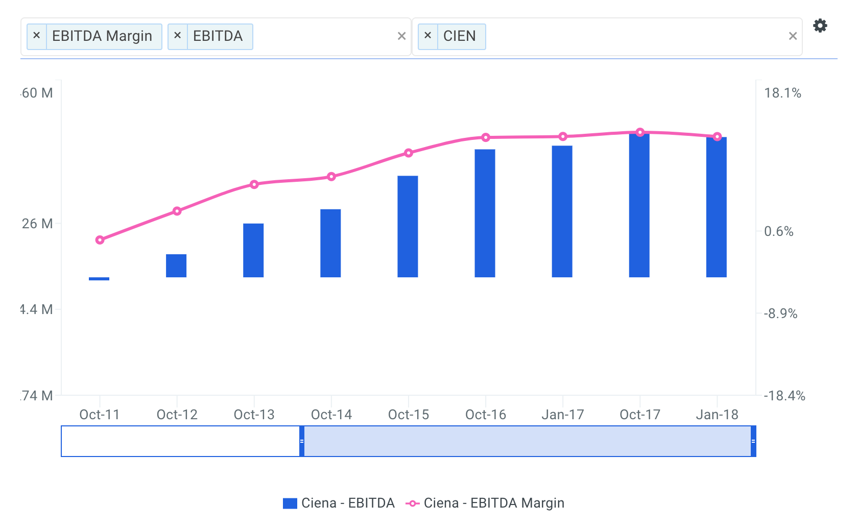 Ciena Historical and Projected EBITDA Margin Chart