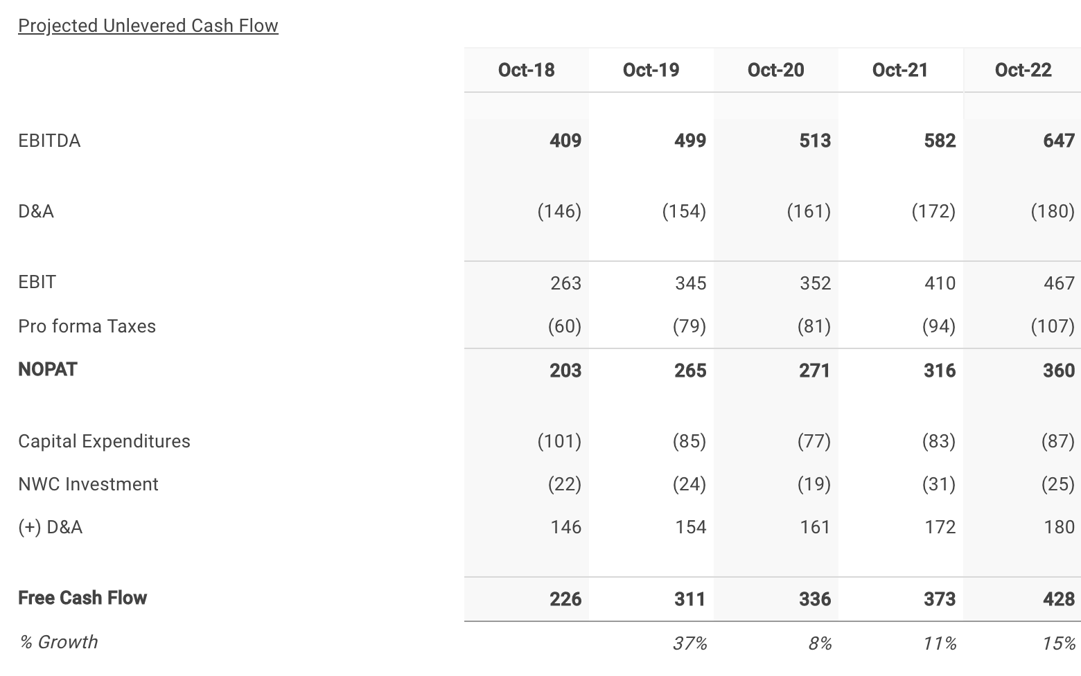 Ciena 's Five Year Projected Free Cash Flows