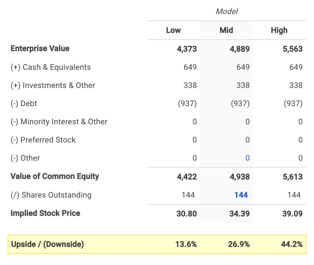 Ciena's Equity Value Calculation