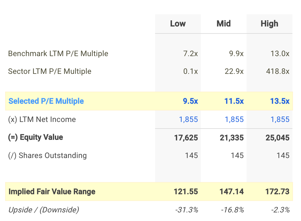 CP P/E Valuation Calculation