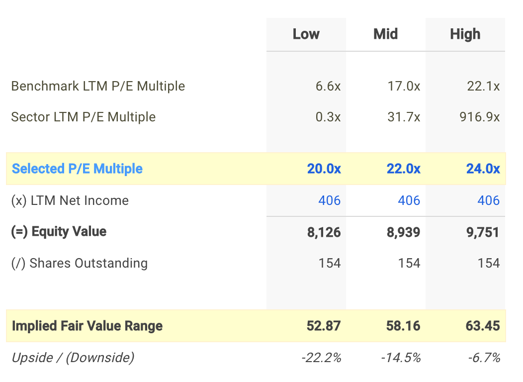 HSIC P/E Valuation Calculation