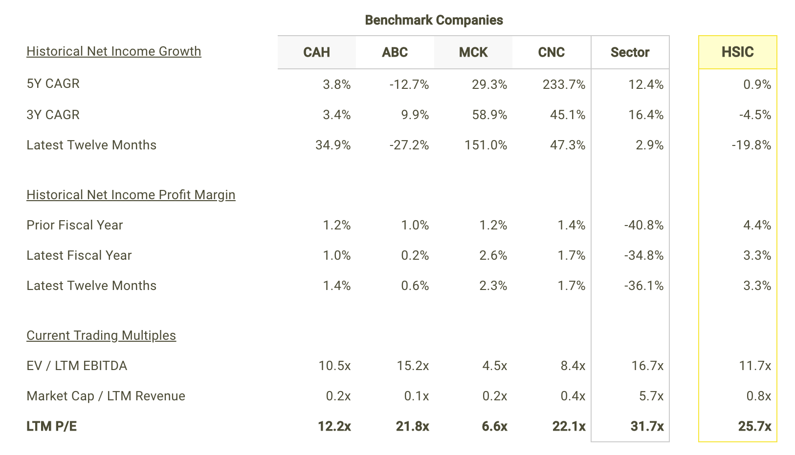 HSIC Net Income Growth and Margins vs Peers Table