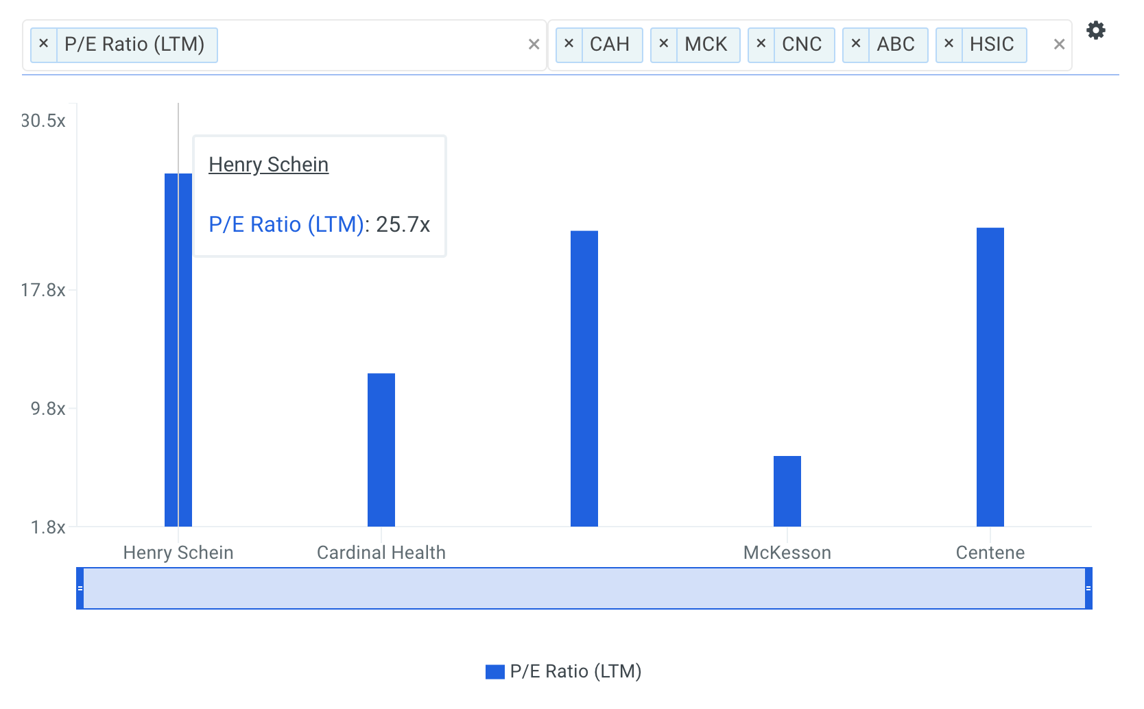 Should You Be Tempted To Sell Henry Schein, Inc. (NASDAQ: HSIC) At Its Current P/E Multiple?