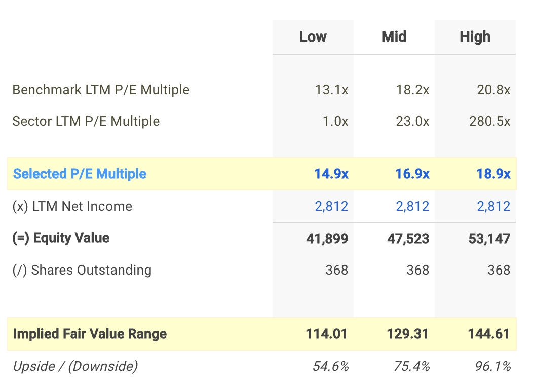 TSN P/E Valuation Calculation