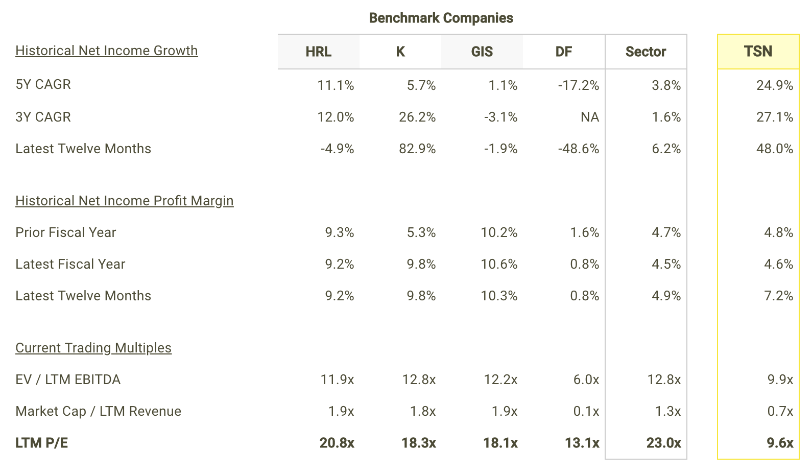 TSN Net Income Growth and Margins vs Peers Table