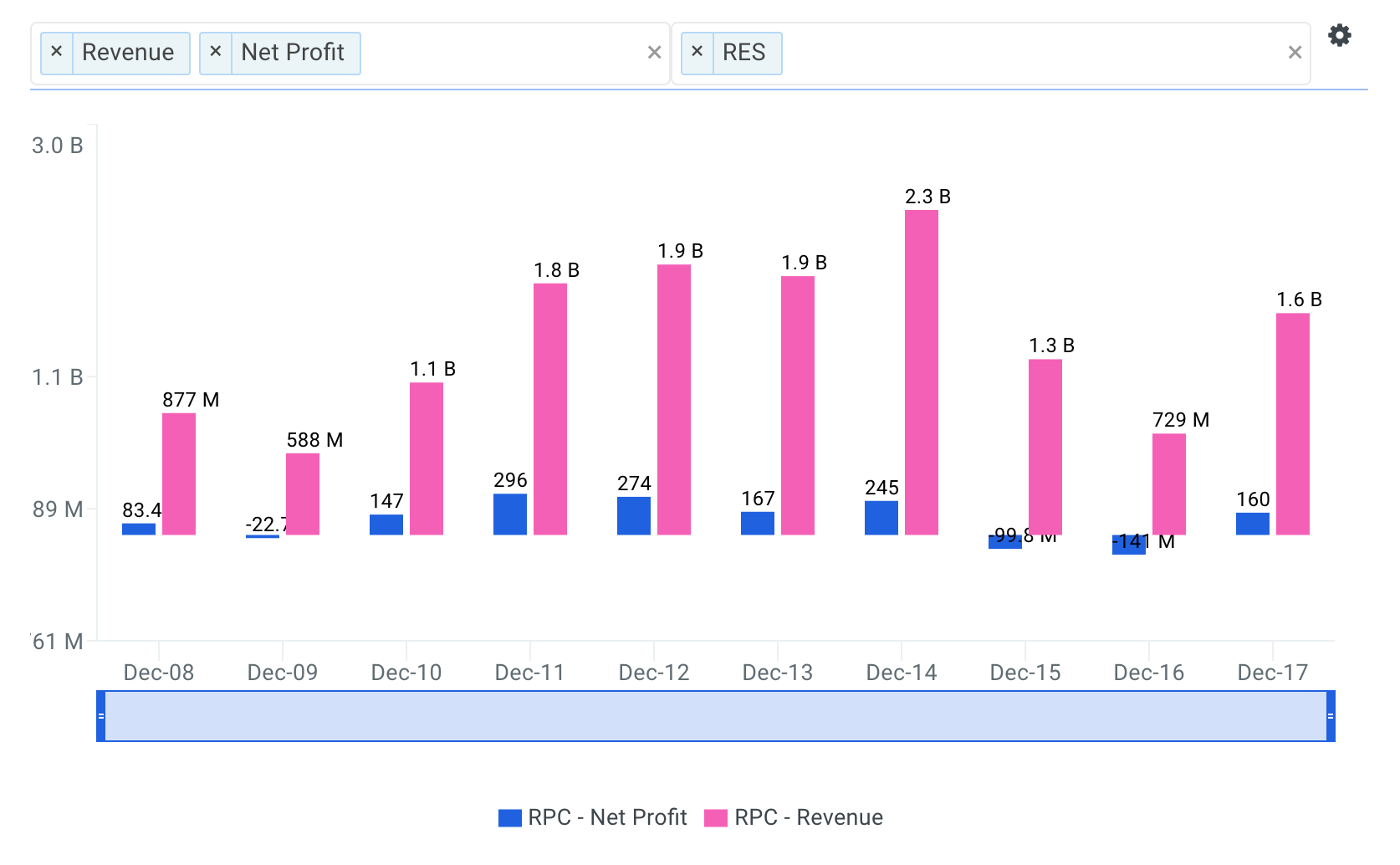 RPC Revenue and Profit Chart