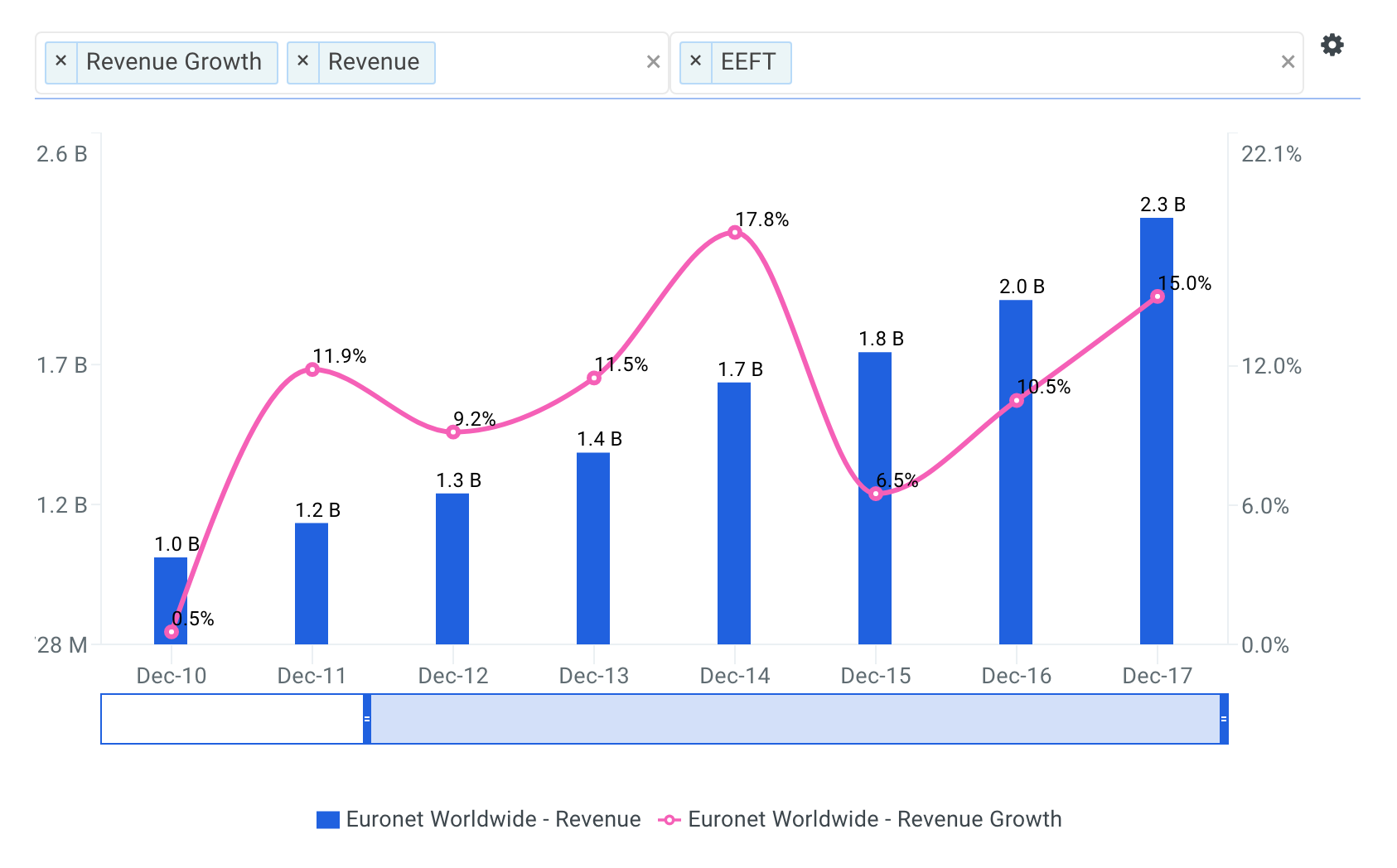 Euronet Worldwide Revenue Growth Chart