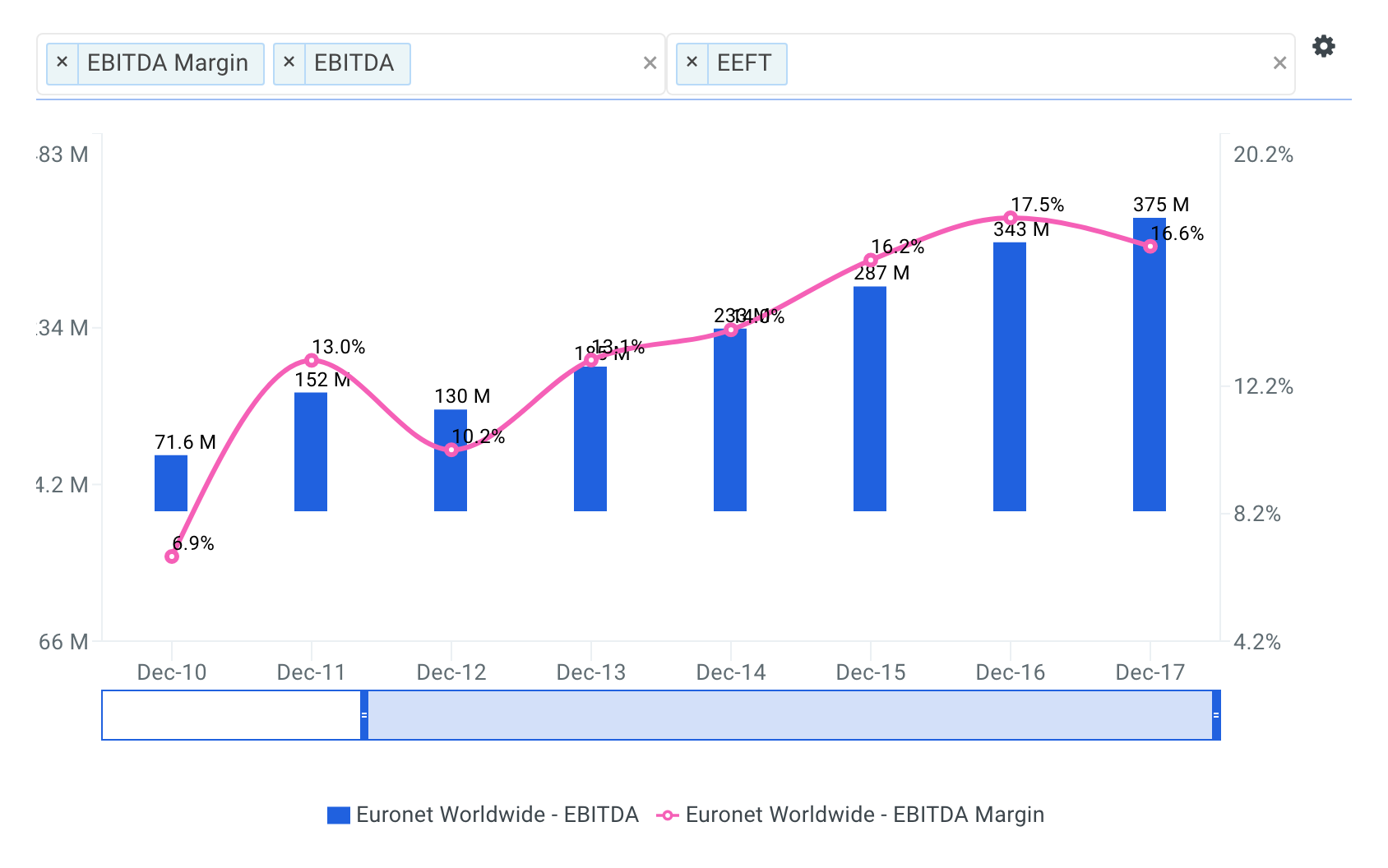 Euronet Worldwide Historical and Projected EBITDA Margin Chart