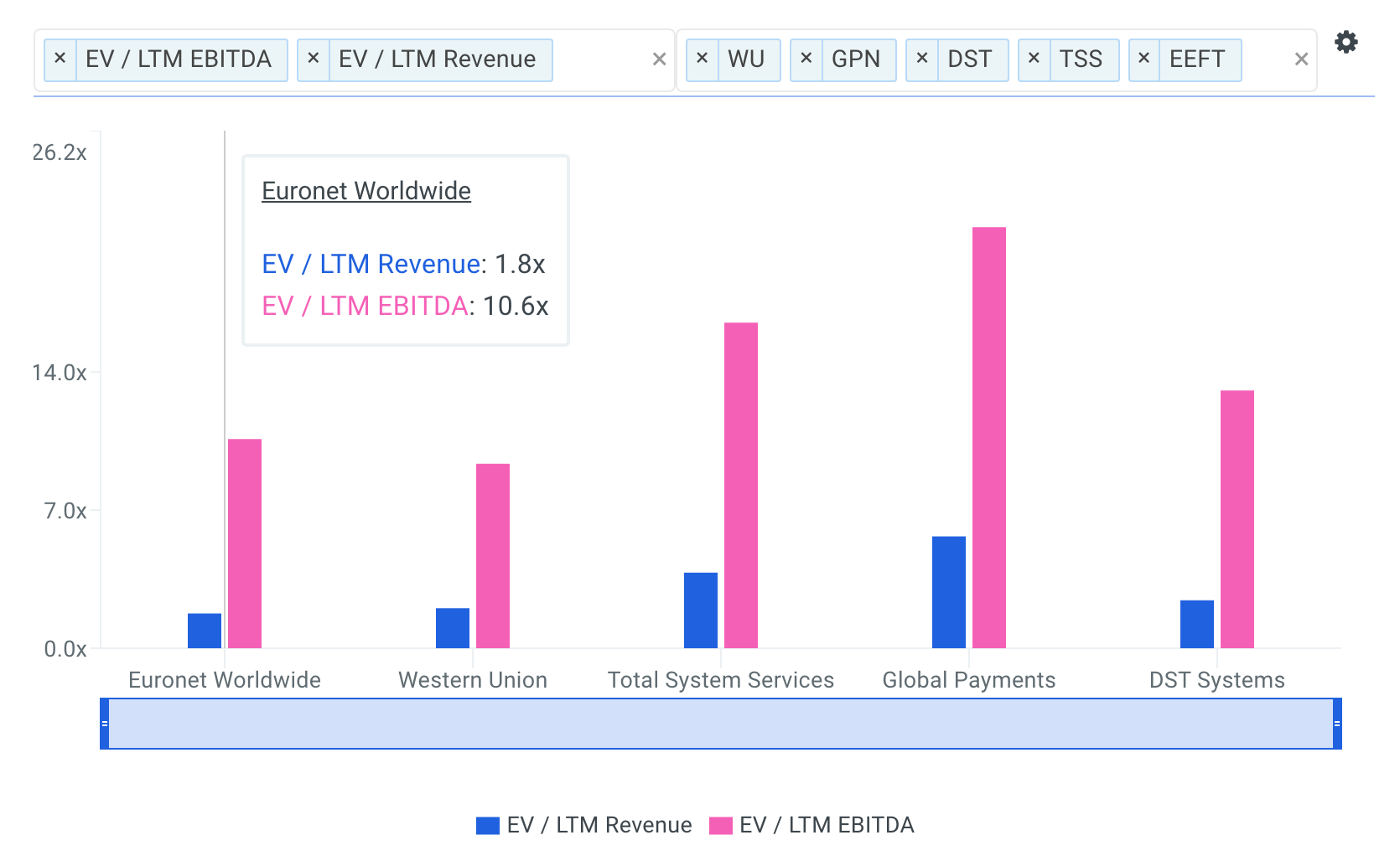 Euronet Worldwide EBITDA Multiples vs Peers Chart