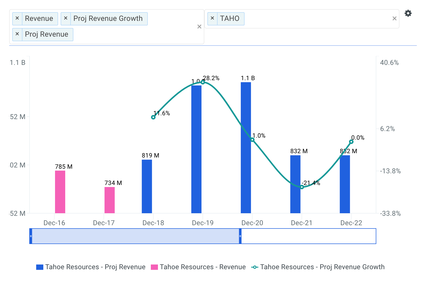 Tahoe Resources projected revenue chart
