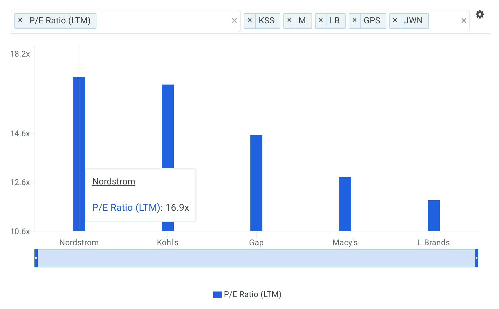 JWN P/E Ratio vs Peers Chart