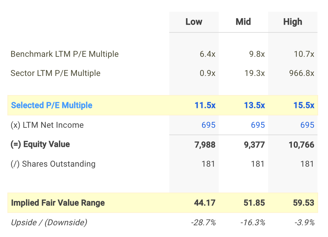 KMX P/E Valuation Calculation