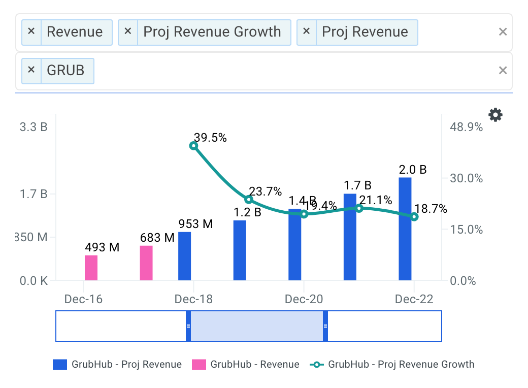 GrubHub projected revenue chart