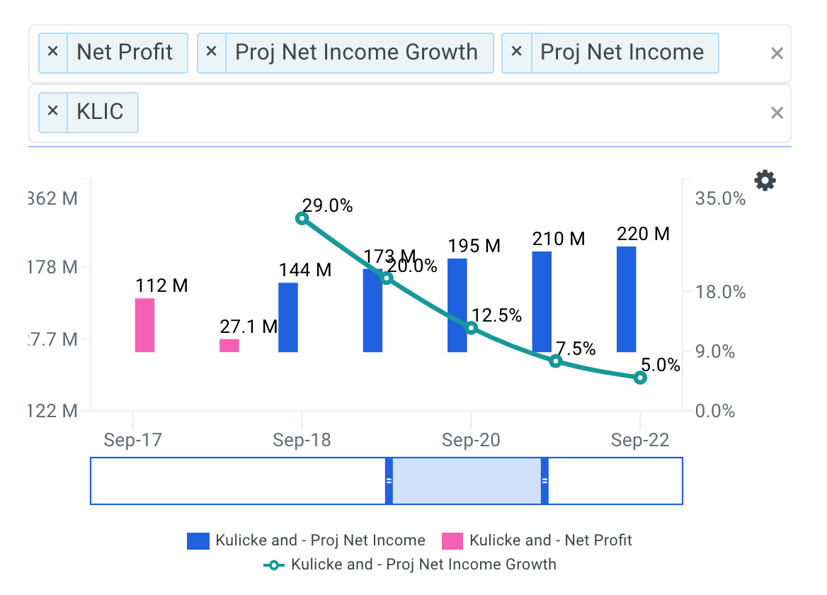 Kulicke and Soffa projected net income chart