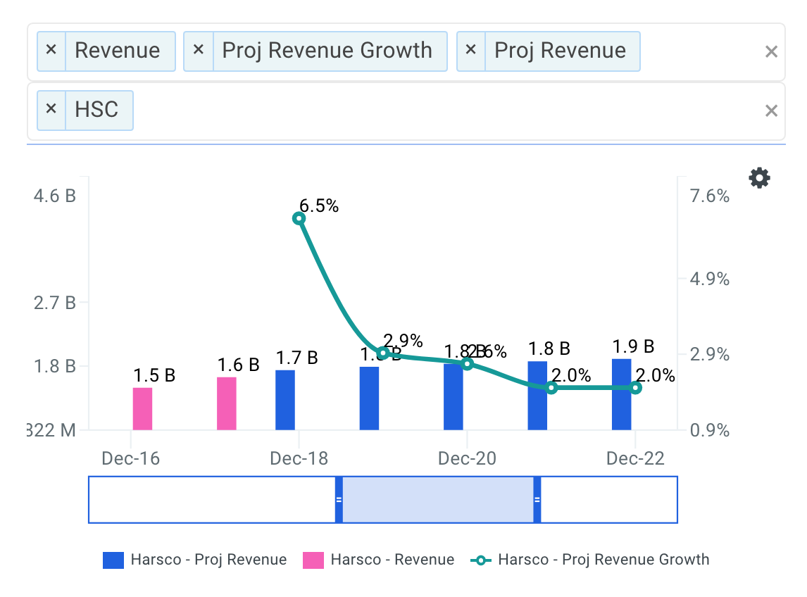 Harsco projected revenue chart