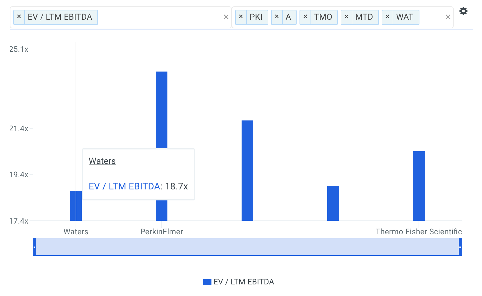 WAT EBITDA Multiple vs Peers Chart