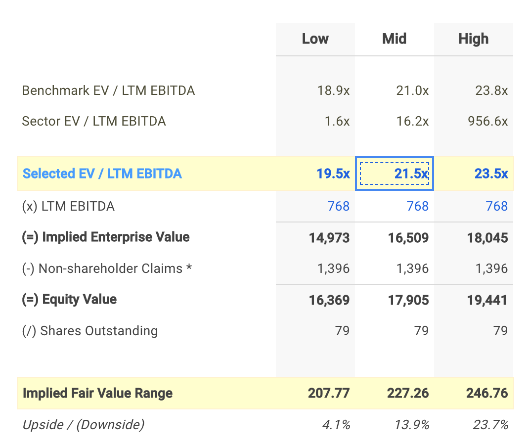 WAT EV/EBITDA Valuation Calculation
