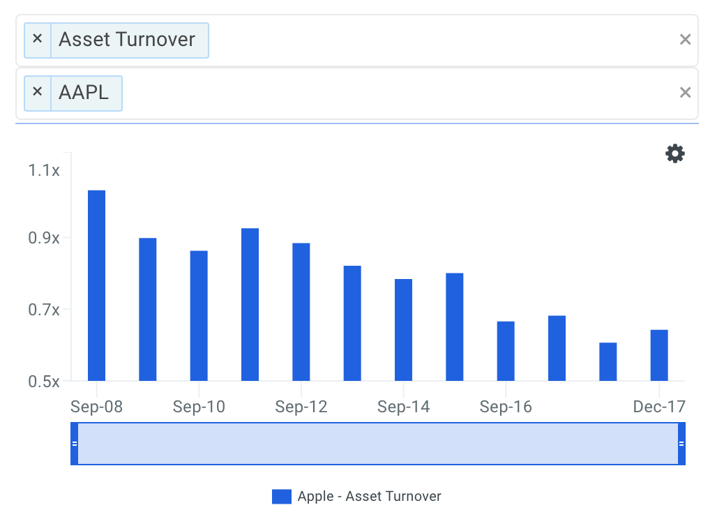 AAPL Asset Turnover Trends Chart