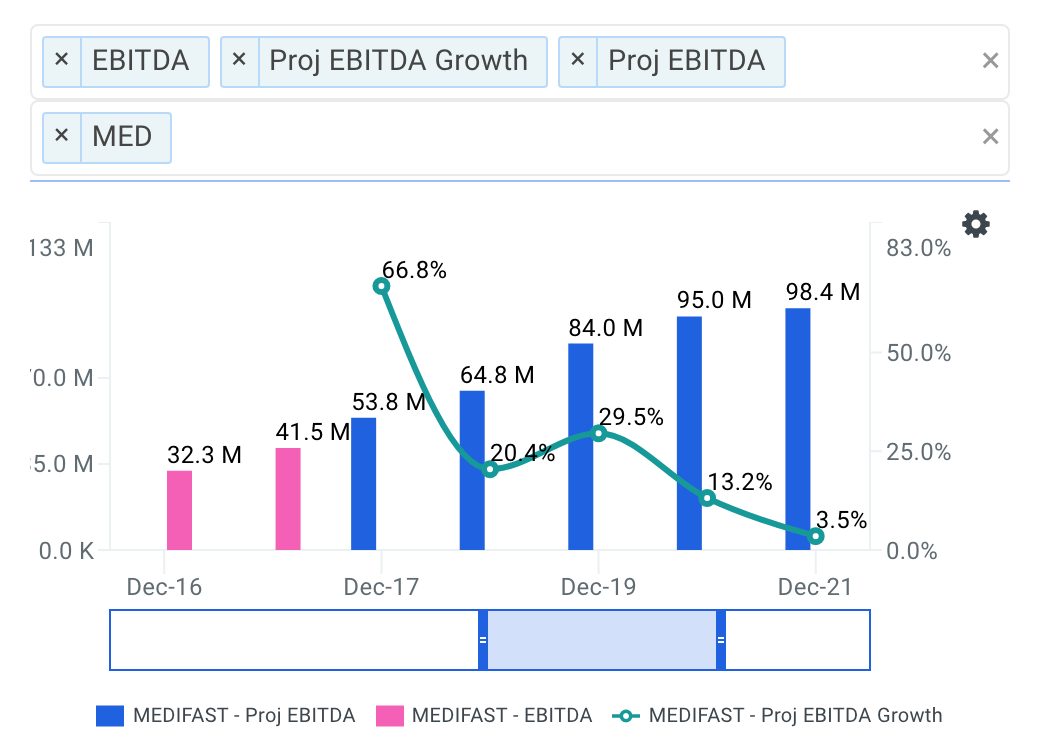 Medifast projected ebitda chart