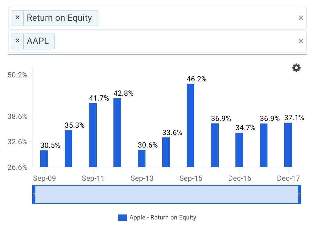 company's Historical ROE Chart
