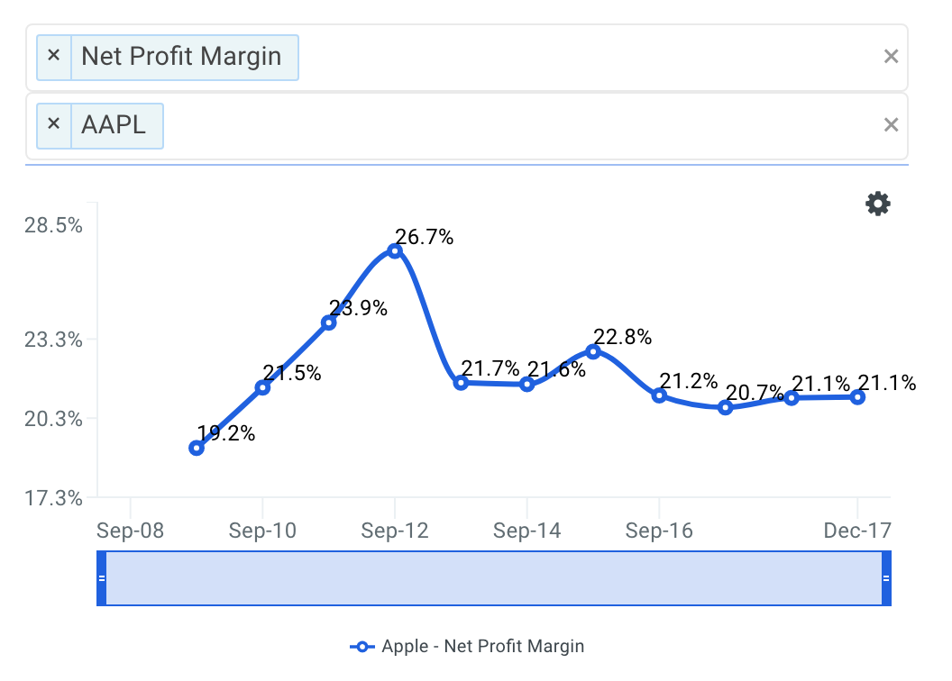 AAPL Net Profit Margin Trends