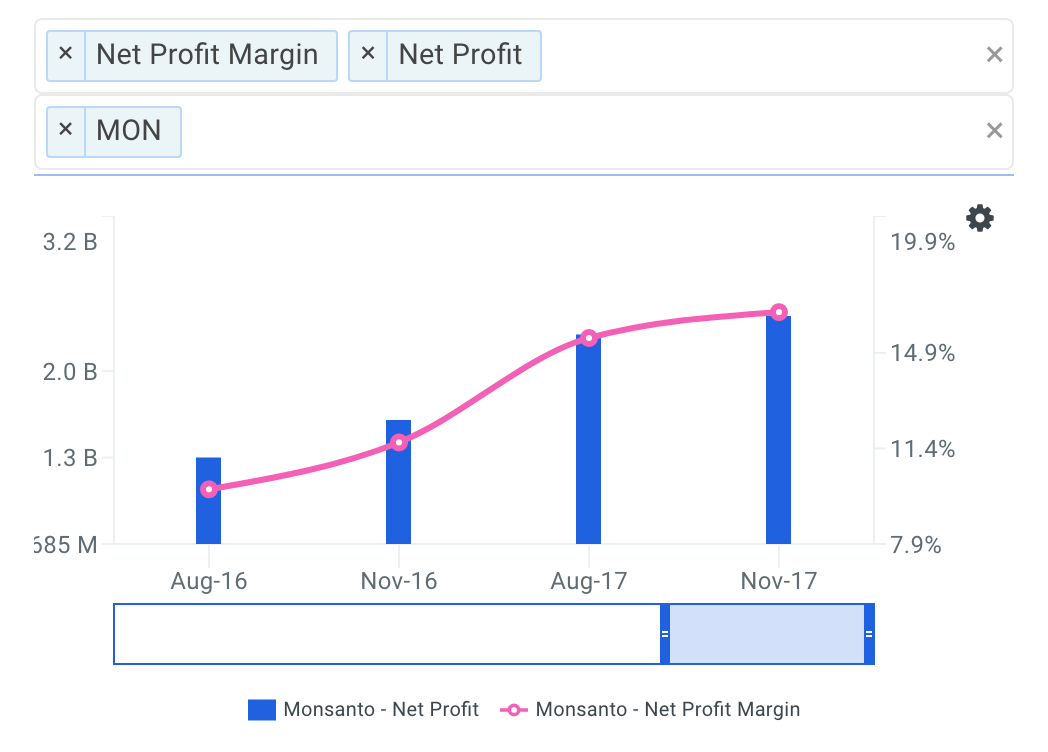 MON Net Profit Margin Trends