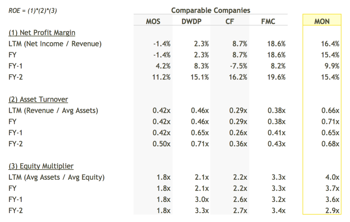 MON ROE Breakdown vs Peers Table - DuPont Analysis