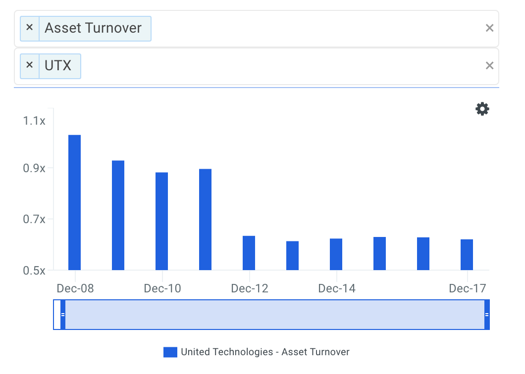 UTX Asset Turnover Trends