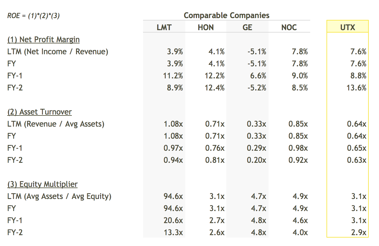 UTX ROE Breakdown vs Peers Table - DuPont Analysis