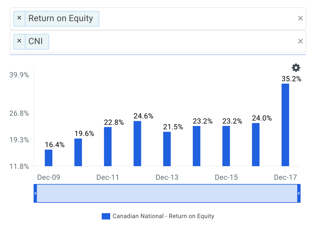 Canadian National Railway (NYSE:CNI) Given Daily Coverage Optimism Rating of 0.09