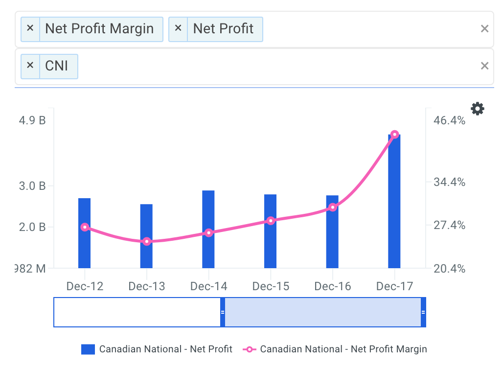 CNI Net Profit Margin Trends