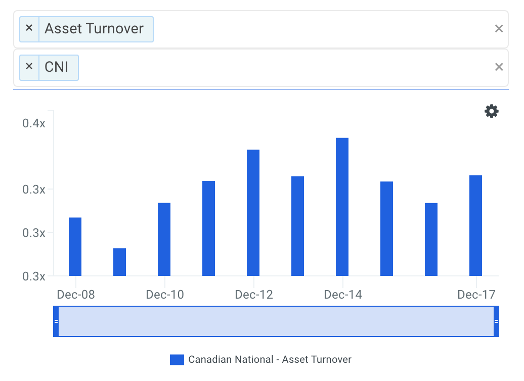 CNI Asset Turnover Trends