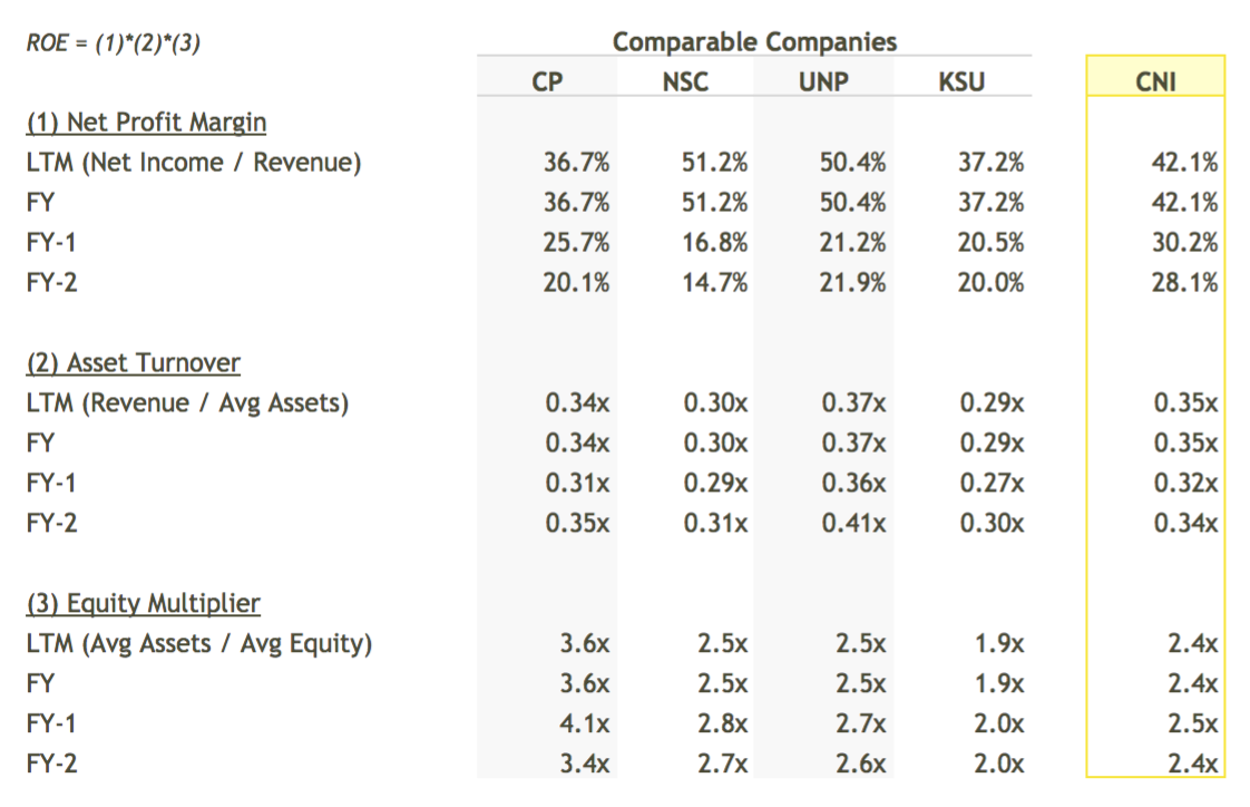 CNI ROE Breakdown vs Peers Table - DuPont Analysis