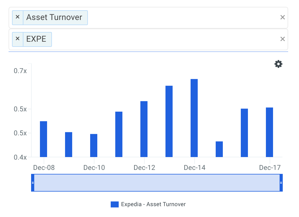 EXPE Asset Turnover Trends
