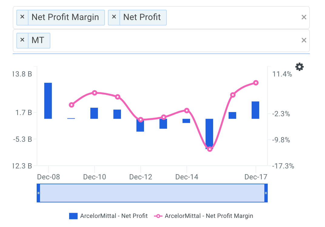 MT Net Profit Margin Trends