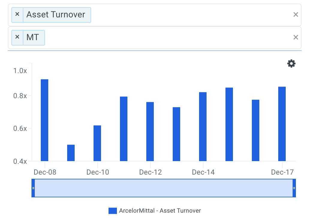 MT Asset Turnover Trends